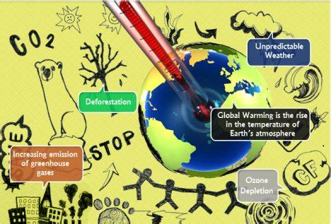 The issue of global warming essay